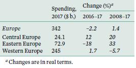 SIPRI table - europe