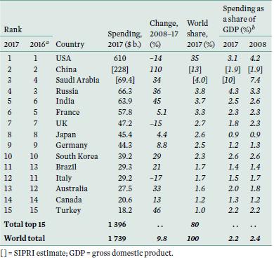 SIPRI table - world top 15