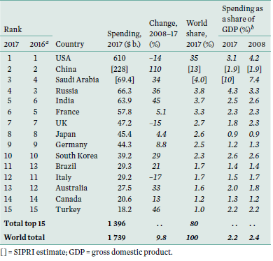 SIPRI table - world top 15